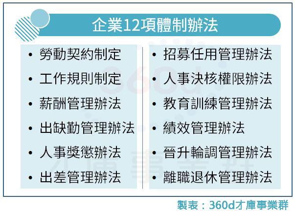 企業12項體制辦法